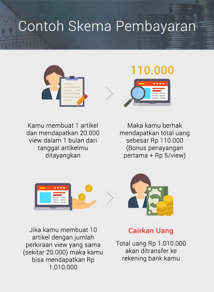 Skema Pembayaran The Smarter Way Community Indonesia